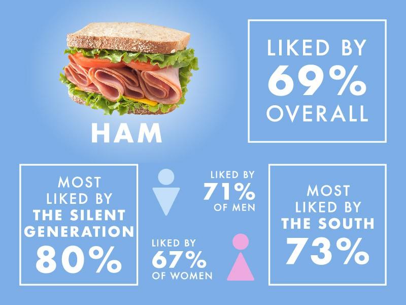 The Most Popular Sandwiches In America Far Wide